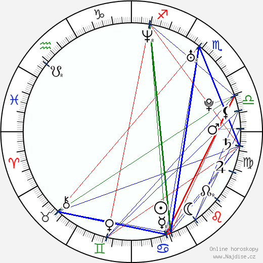 Karolina Gruszka wikipedie wiki 2018, 2019 horoskop