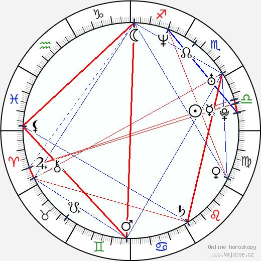 Karolína Peake wikipedie wiki 2020, 2021 horoskop