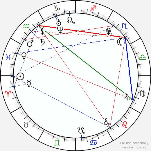 Karolína Plíšková wikipedie wiki 2020, 2021 horoskop