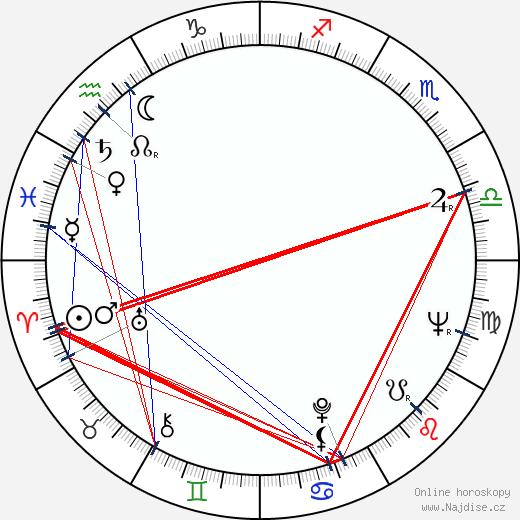 Karolina Slunéčková wikipedie wiki 2018, 2019 horoskop