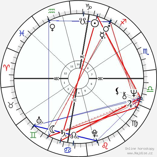 Kary Banks Mullis wikipedie wiki 2020, 2021 horoskop