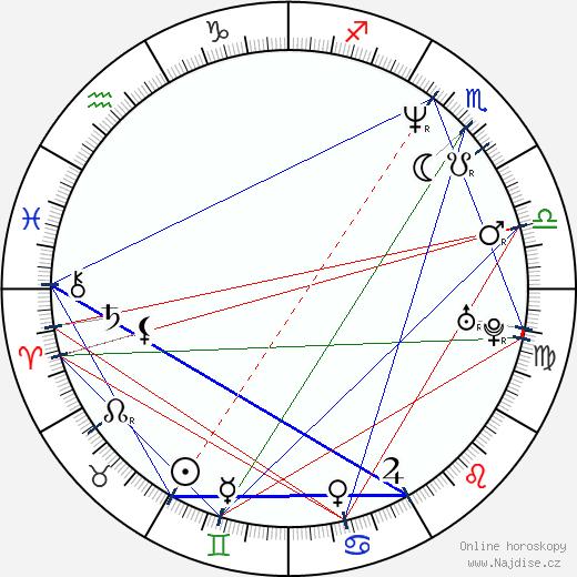 Katarína Brychtová wikipedie wiki 2018, 2019 horoskop