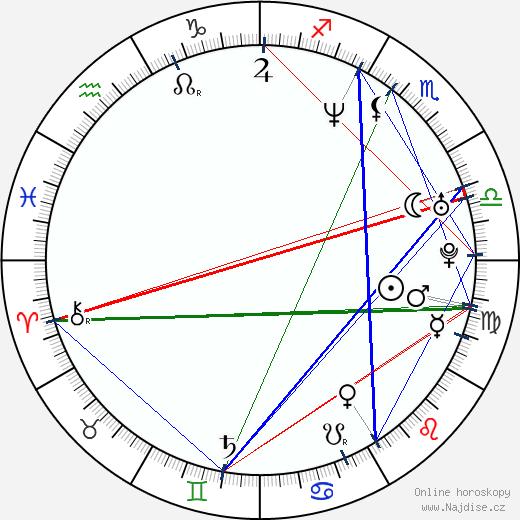 Katarína Hasprová wikipedie wiki 2018, 2019 horoskop