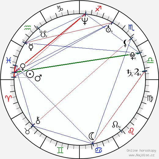 Katarína Knechtová wikipedie wiki 2018, 2019 horoskop