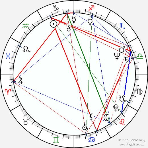 Katarína Orbanová wikipedie wiki 2017, 2018 horoskop