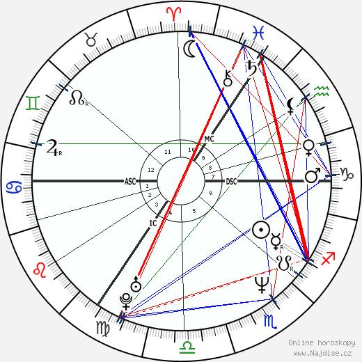 Katarina Witt wikipedie wiki 2020, 2021 horoskop