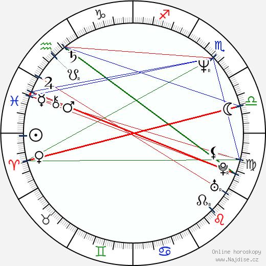 Katarzyna Figura wikipedie wiki 2019, 2020 horoskop