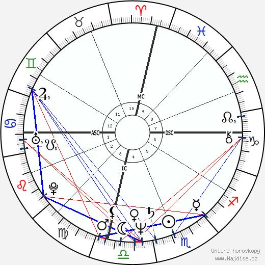 Kate Capshaw wikipedie wiki 2017, 2018 horoskop