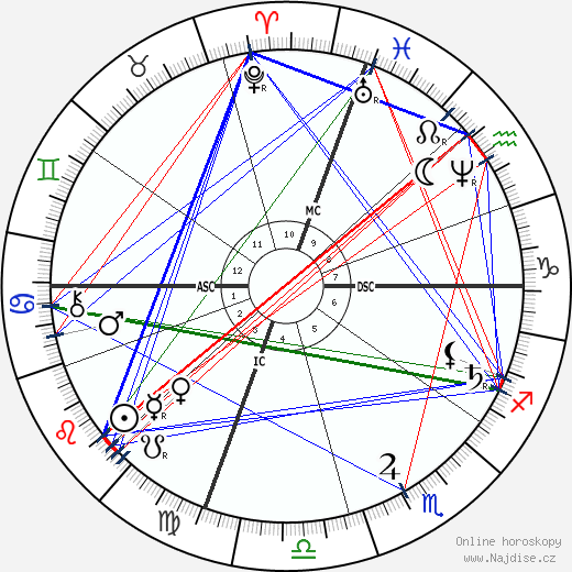 Kate Chase wikipedie wiki 2019, 2020 horoskop