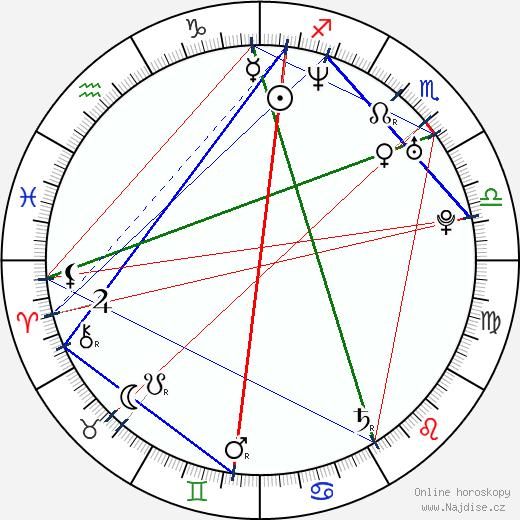 Kate Fahr wikipedie wiki 2017, 2018 horoskop
