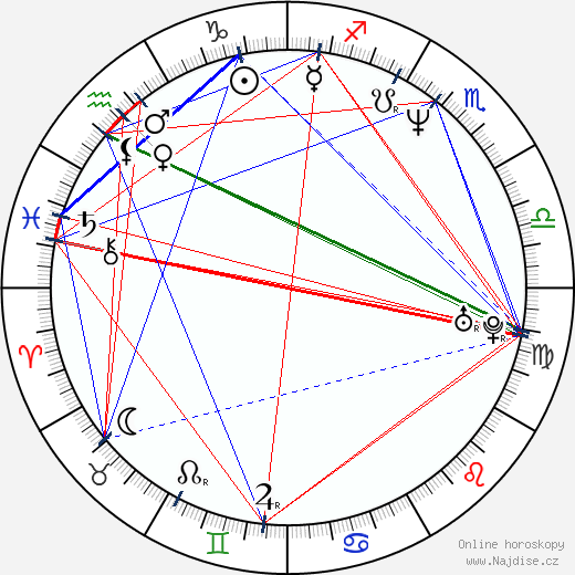 Kate Hodge wikipedie wiki 2019, 2020 horoskop