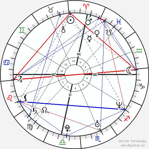Kate Hudson wikipedie wiki 2019, 2020 horoskop