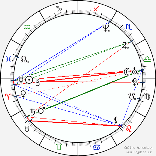 Kate Jennings Grant wikipedie wiki 2019, 2020 horoskop