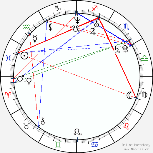 Kate Mara wikipedie wiki 2019, 2020 horoskop