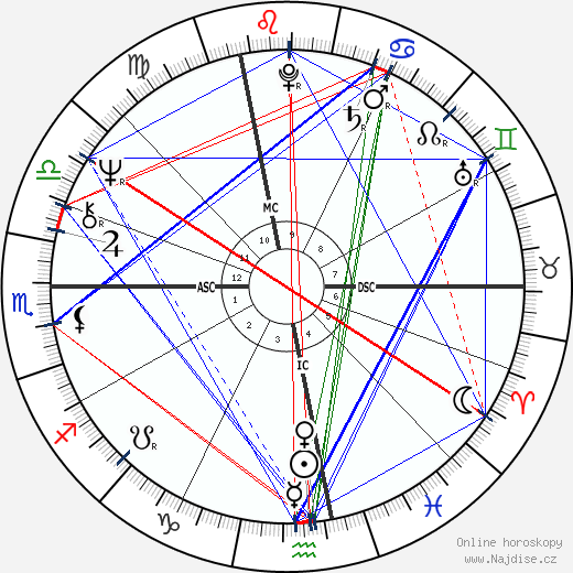 Kate McGarrigle wikipedie wiki 2019, 2020 horoskop