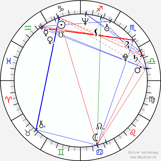 Kate Middleton wikipedie wiki 2020, 2021 horoskop