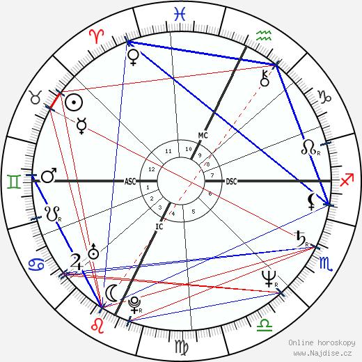 Kate Mulgrew wikipedie wiki 2018, 2019 horoskop