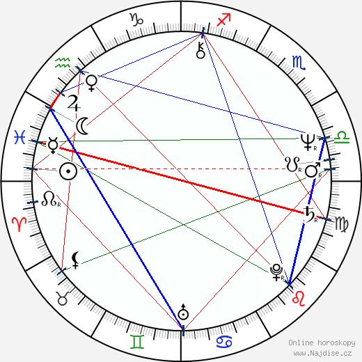 Kate Nelligan wikipedie wiki 2019, 2020 horoskop
