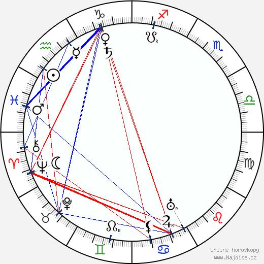 Kate Price wikipedie wiki 2017, 2018 horoskop