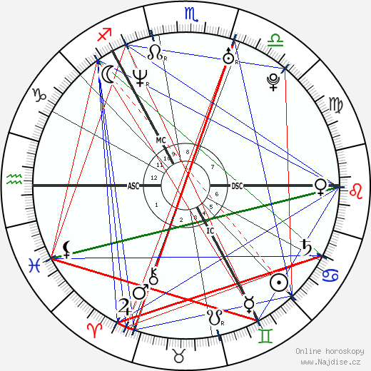 Kate Tunstall wikipedie wiki 2019, 2020 horoskop