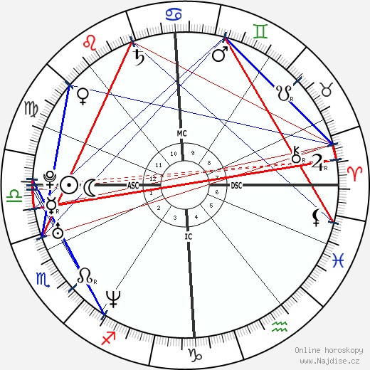 Kate Winslet wikipedie wiki 2018, 2019 horoskop