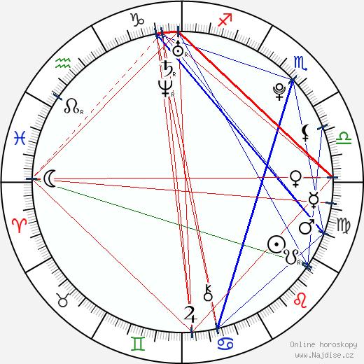 Katelyn Cahill wikipedie wiki 2017, 2018 horoskop