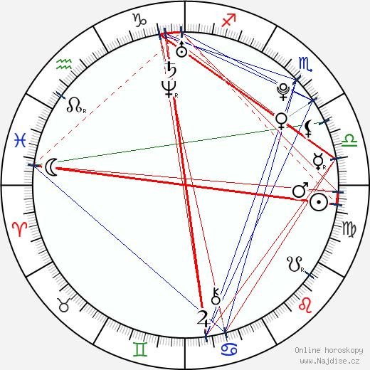 Katelyn Pacitto wikipedie wiki 2017, 2018 horoskop