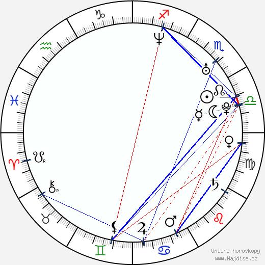 Kateřina Beránková wikipedie wiki 2019, 2020 horoskop