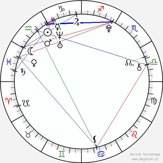 Kateřina Bláhová wikipedie wiki 2019, 2020 horoskop