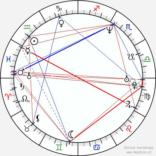 Kateřina Brožová wikipedie wiki 2019, 2020 horoskop