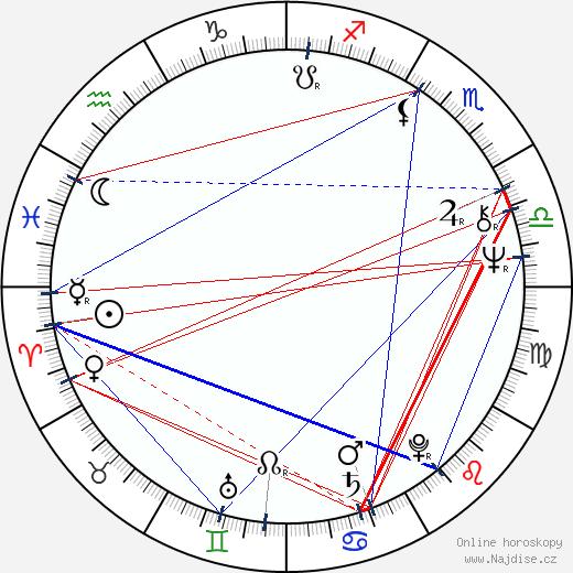 Kateřina Burianová-Rajmontová wikipedie wiki 2019, 2020 horoskop