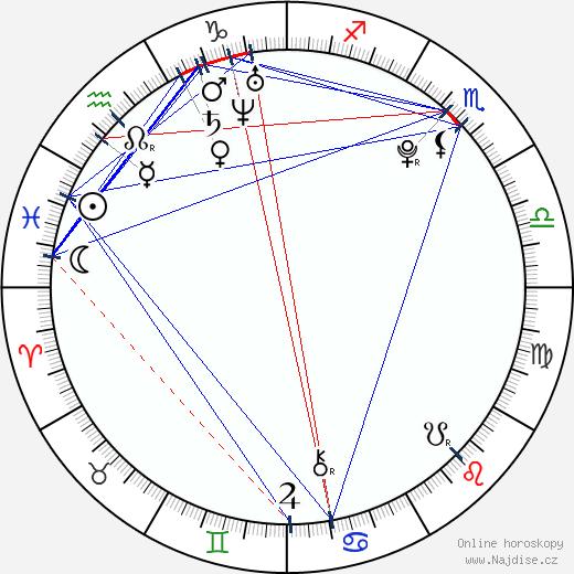 Kateřina Cachová wikipedie wiki 2017, 2018 horoskop