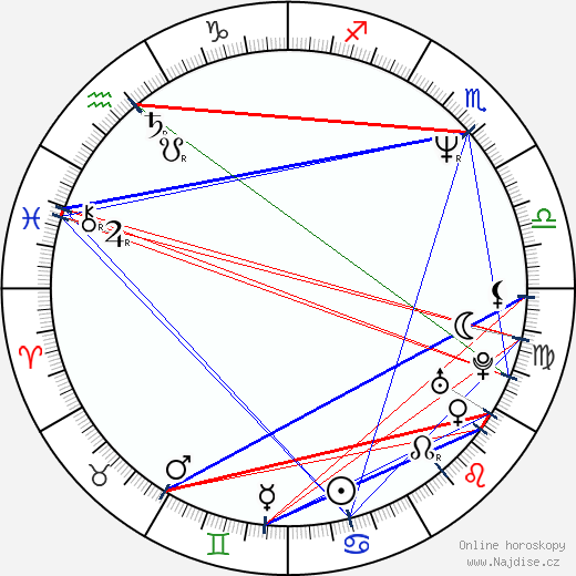 Kateřina Cajthamlová wikipedie wiki 2018, 2019 horoskop
