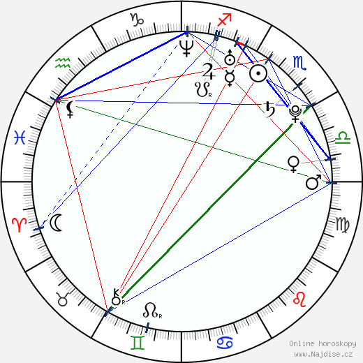 Kateřina Emmons wikipedie wiki 2020, 2021 horoskop