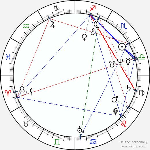 Kateřina Frýbová wikipedie wiki 2019, 2020 horoskop