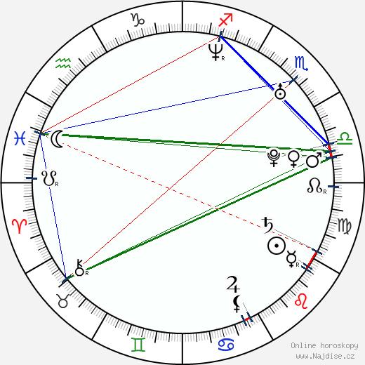 Kateřina Hovorková wikipedie wiki 2019, 2020 horoskop
