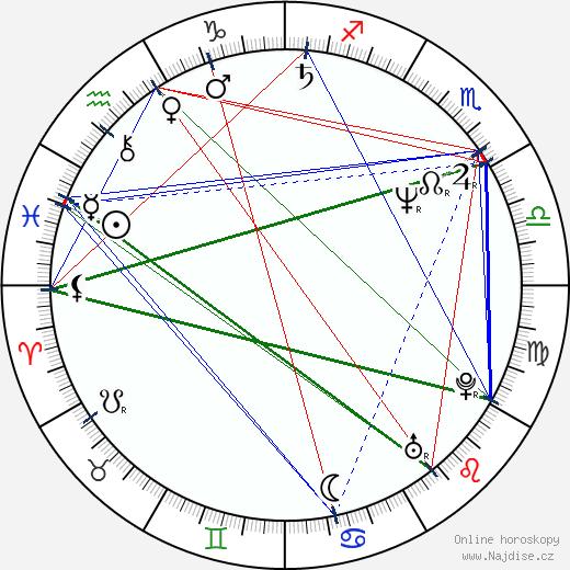 Katerina Jacob wikipedie wiki 2019, 2020 horoskop