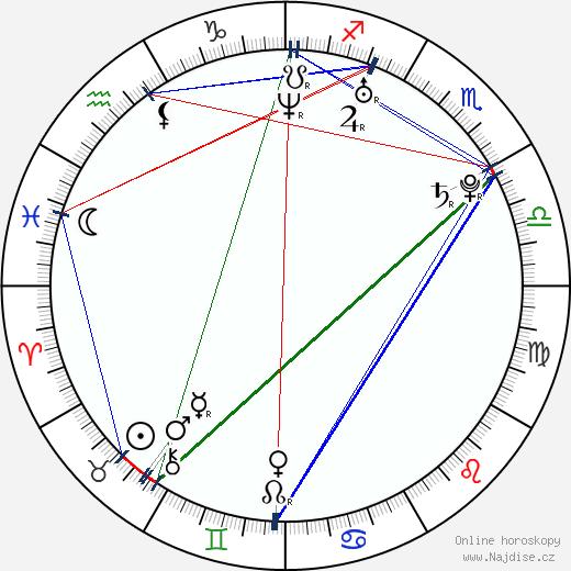 Kateřina Janečková wikipedie wiki 2020, 2021 horoskop