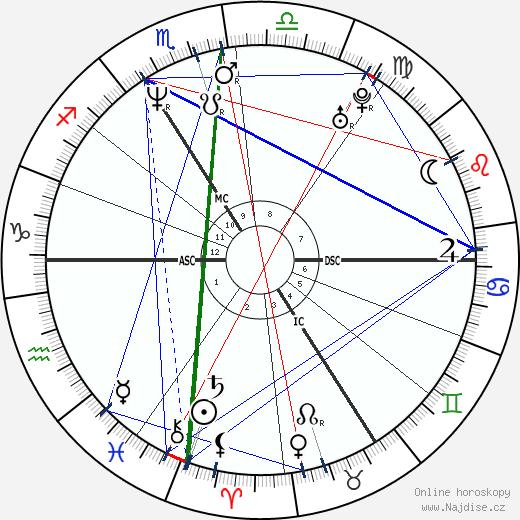 Kateřina Kornová wikipedie wiki 2019, 2020 horoskop