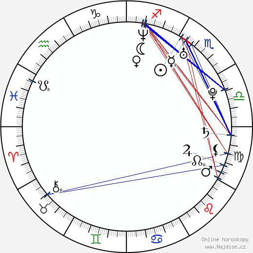 Kateřina Kristelová wikipedie wiki 2017, 2018 horoskop