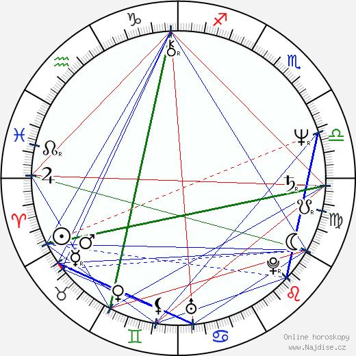Kateřina Lírová wikipedie wiki 2020, 2021 horoskop