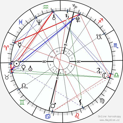 Kateřina Medicejská wikipedie wiki 2018, 2019 horoskop