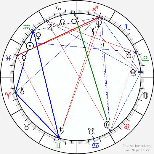 Kateřina Neumannová wikipedie wiki 2020, 2021 horoskop