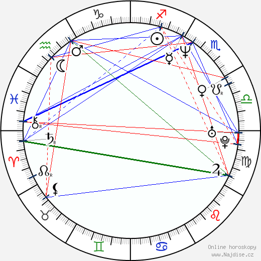Kateřina Pindejová wikipedie wiki 2020, 2021 horoskop