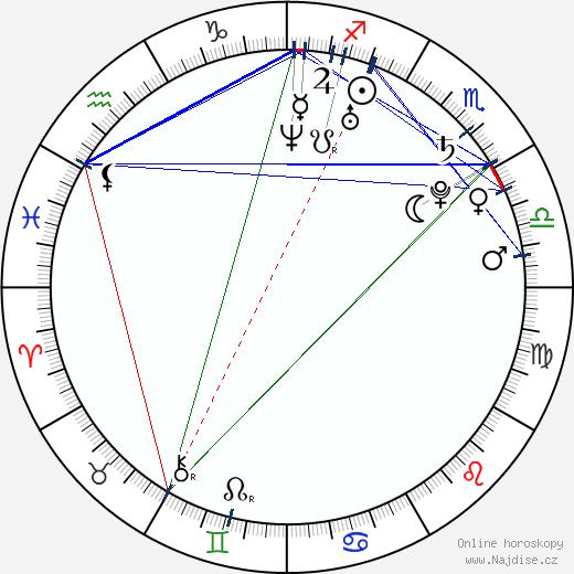 Kateřina Průšová wikipedie wiki 2020, 2021 horoskop