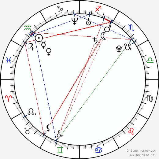 Kateřina Šamanová wikipedie wiki 2018, 2019 horoskop