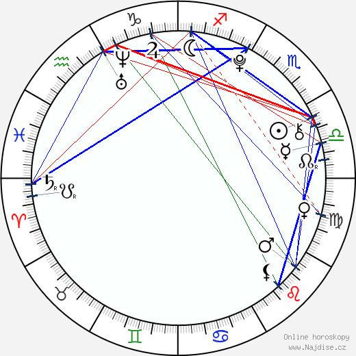 Kateřina Šedivcová wikipedie wiki 2017, 2018 horoskop