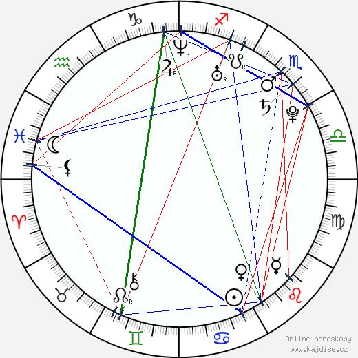 Kateřina Šildová wikipedie wiki 2018, 2019 horoskop