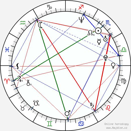 Kateřina Urbancová wikipedie wiki 2020, 2021 horoskop