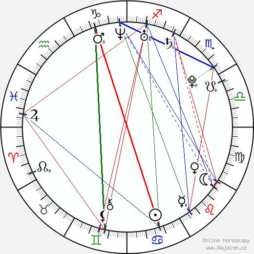 Kateřina Urbanová wikipedie wiki 2020, 2021 horoskop